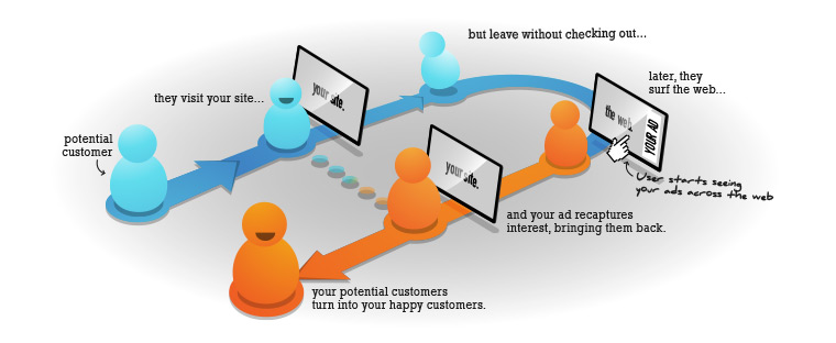 ReTargeting Graphic by Retargeter.com