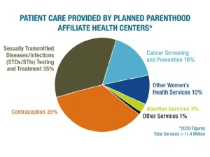 Planned Parenthood 3% Abortion Rate