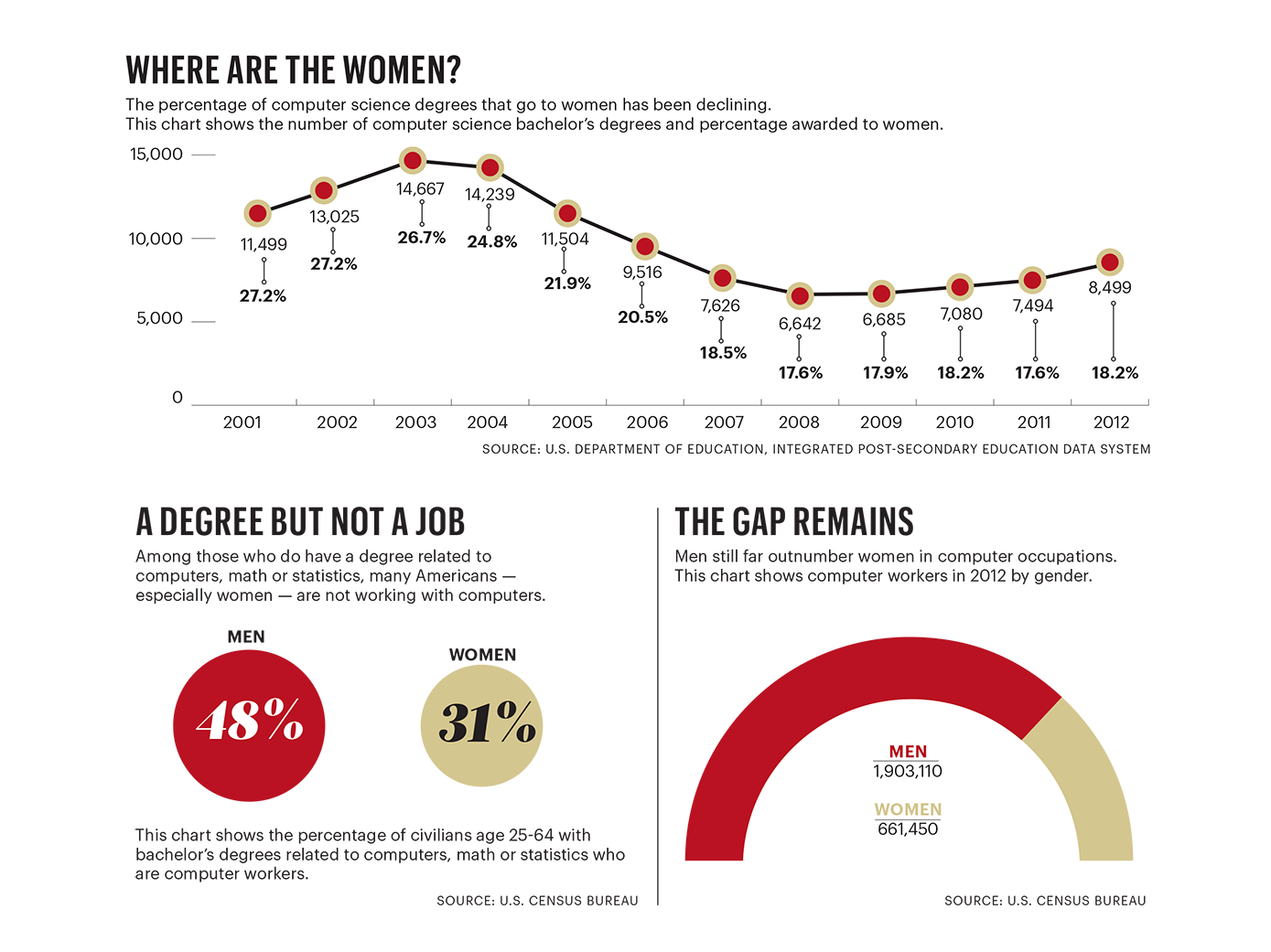 The State of Women in STEM